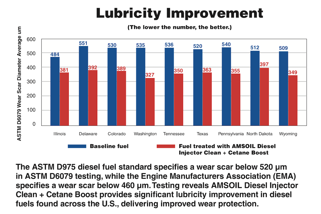 ADS Lubricity Improvement Chart