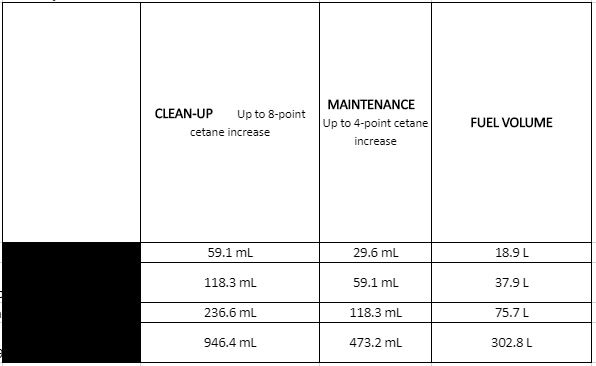 AAMSOIL Injector Clean + Cetane Boost (ADS) treat rate chart