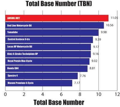 Total Base Number (TBN)